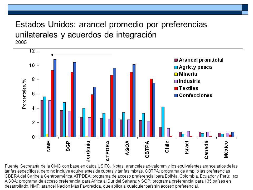 Estados Unidos: arancel promedio por preferencias unilaterales y acuerdos de integración 2005