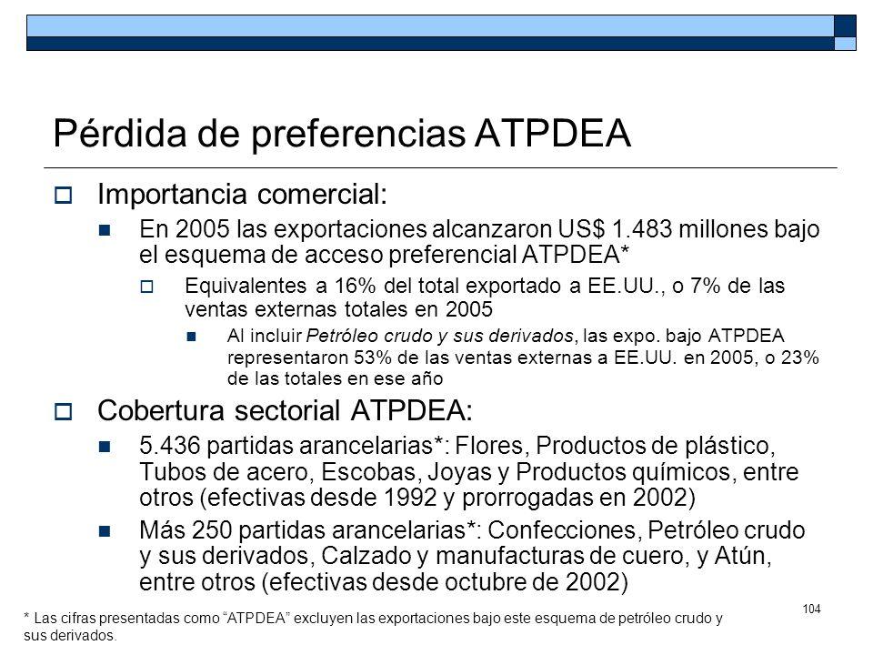 Pérdida de preferencias ATPDEA