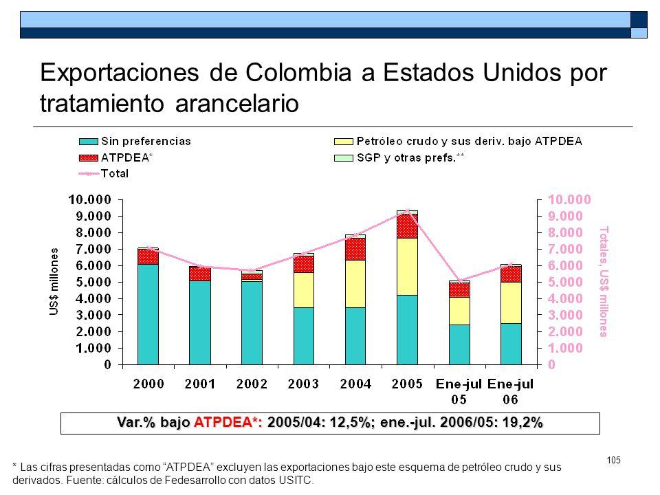 Exportaciones de Colombia a Estados Unidos por tratamiento arancelario