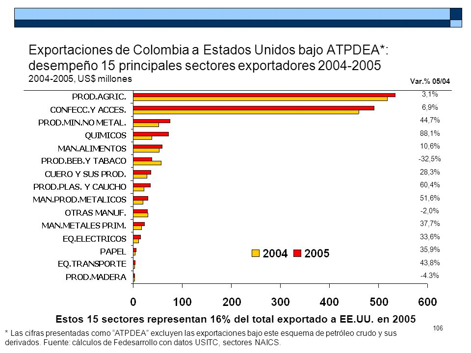 Estos 15 sectores representan 16% del total exportado a EE.UU. en 2005