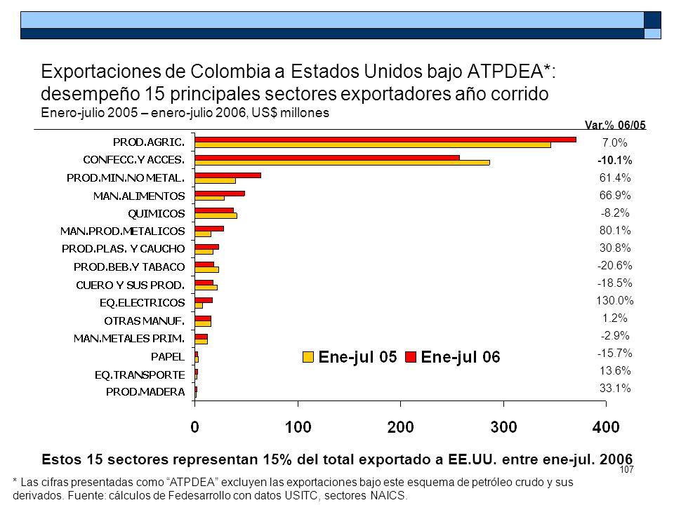 Exportaciones de Colombia a Estados Unidos bajo ATPDEA