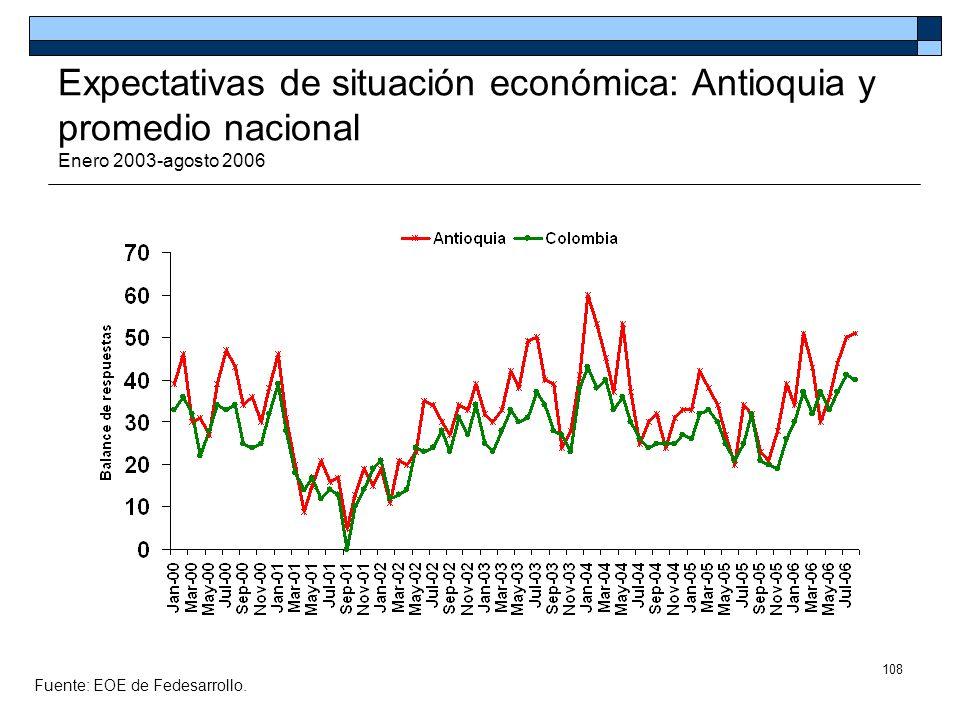 Expectativas de situación económica: Antioquia y promedio nacional Enero 2003-agosto 2006