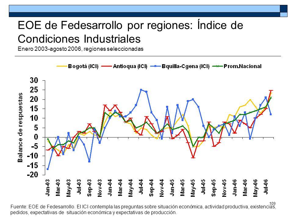 EOE de Fedesarrollo por regiones: Índice de Condiciones Industriales Enero 2003-agosto 2006, regiones seleccionadas