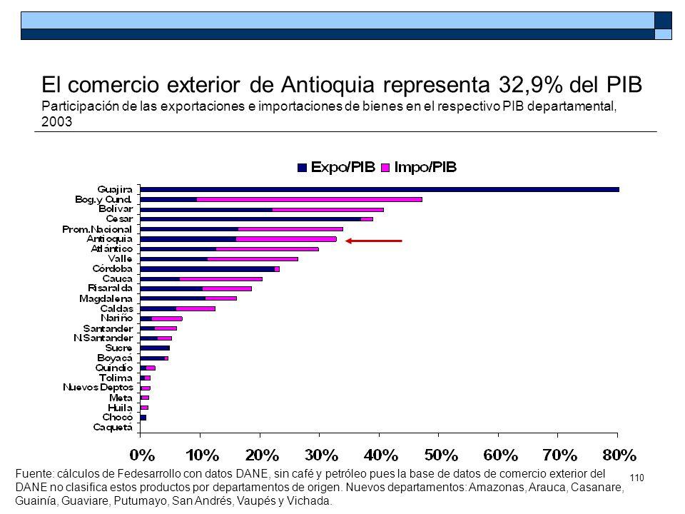 El comercio exterior de Antioquia representa 32,9% del PIB Participación de las exportaciones e importaciones de bienes en el respectivo PIB departamental, 2003