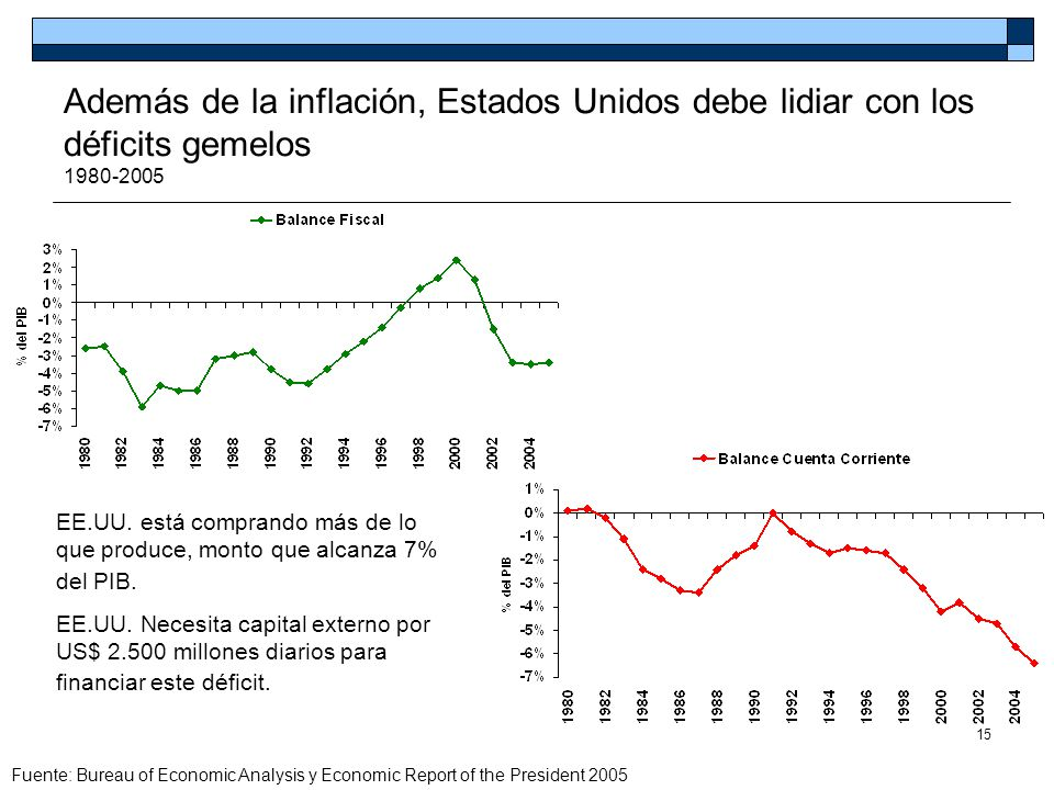 Además de la inflación, Estados Unidos debe lidiar con los déficits gemelos 1980-2005