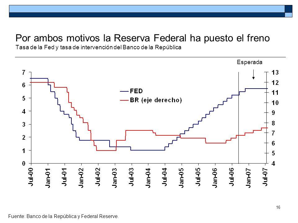 Por ambos motivos la Reserva Federal ha puesto el freno Tasa de la Fed y tasa de intervención del Banco de la República