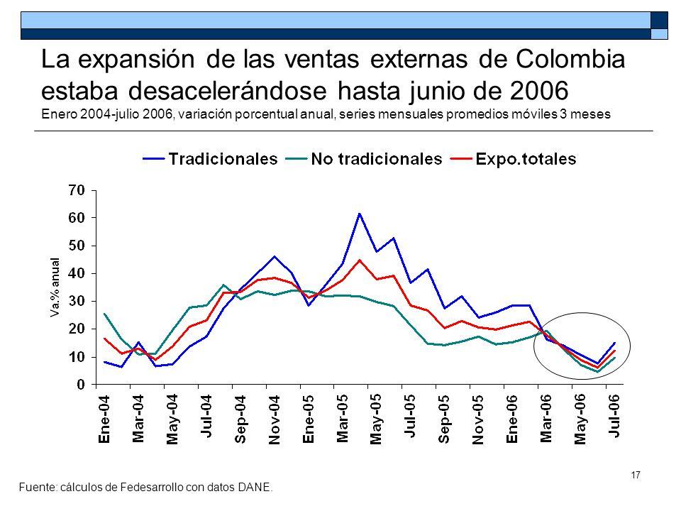 La expansión de las ventas externas de Colombia estaba desacelerándose hasta junio de 2006 Enero 2004-julio 2006, variación porcentual anual, series mensuales promedios móviles 3 meses