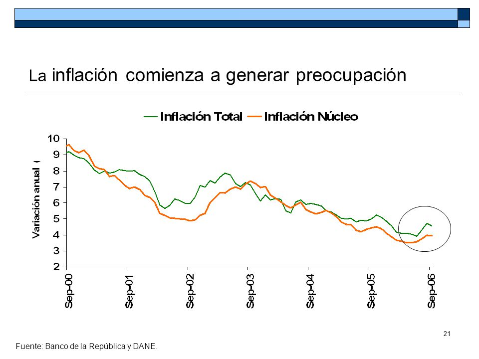 La inflación comienza a generar preocupación