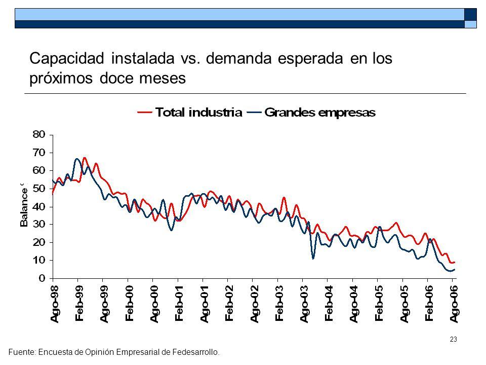 Capacidad instalada vs. demanda esperada en los próximos doce meses