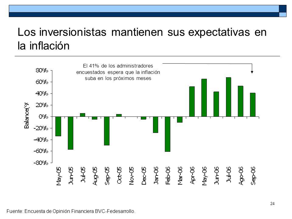 Los inversionistas mantienen sus expectativas en la inflación