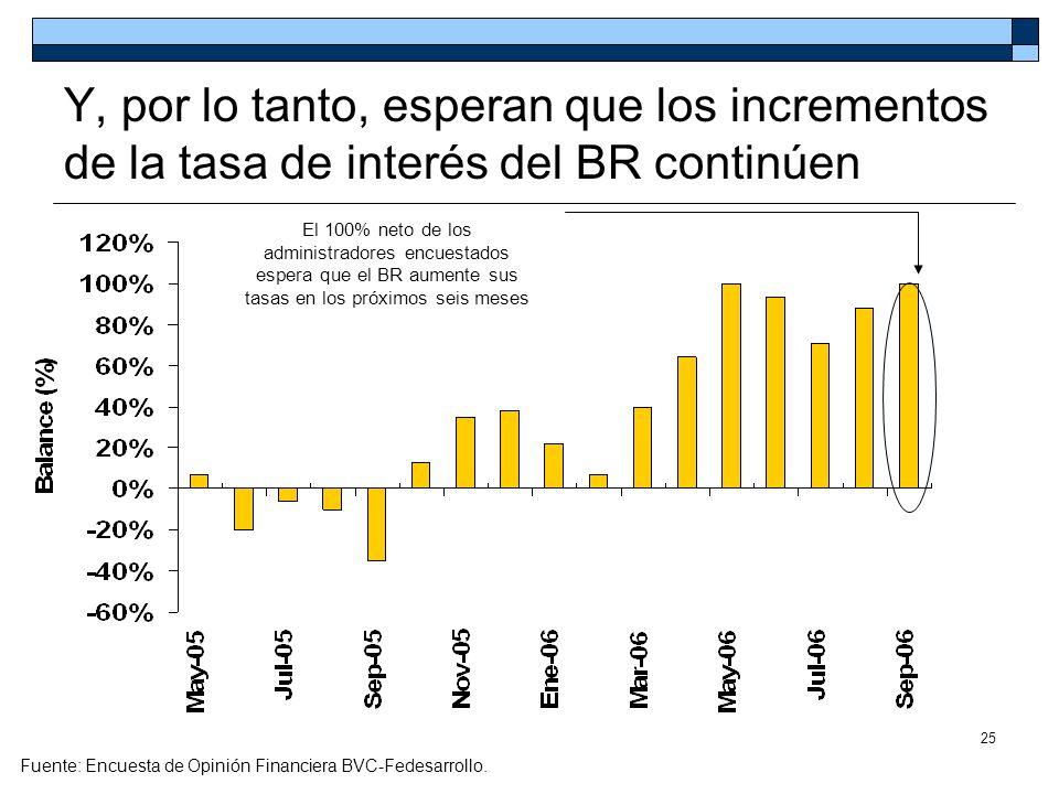 Y, por lo tanto, esperan que los incrementos de la tasa de interés del BR continúen