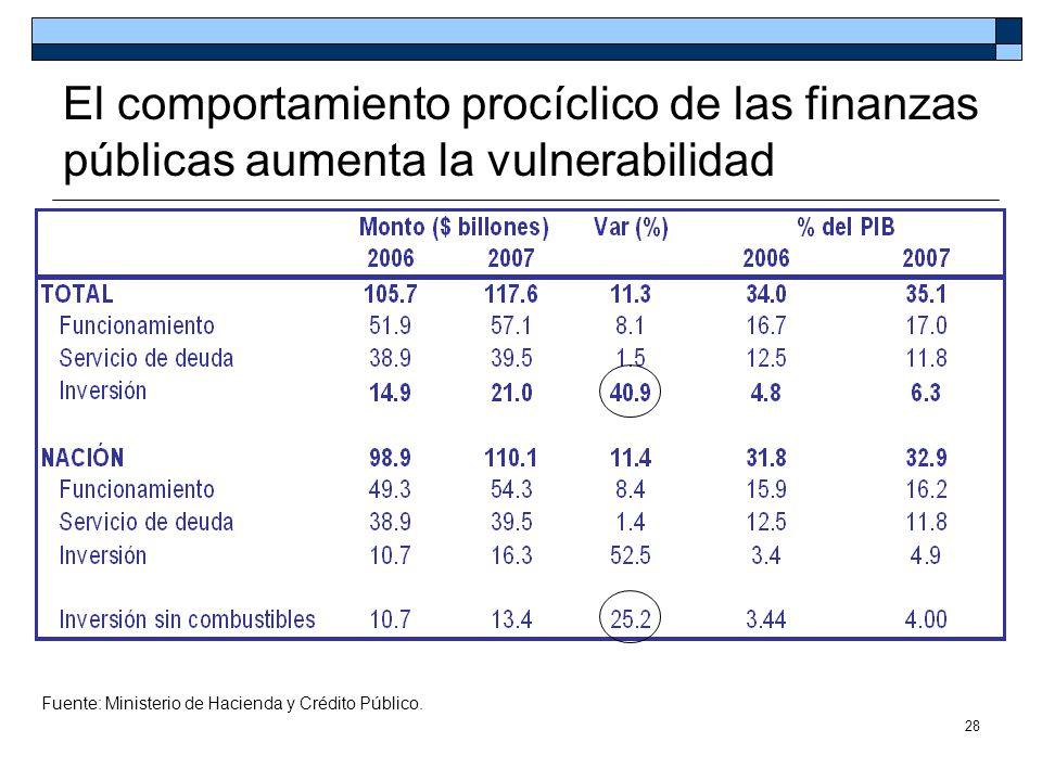 El comportamiento procíclico de las finanzas públicas aumenta la vulnerabilidad