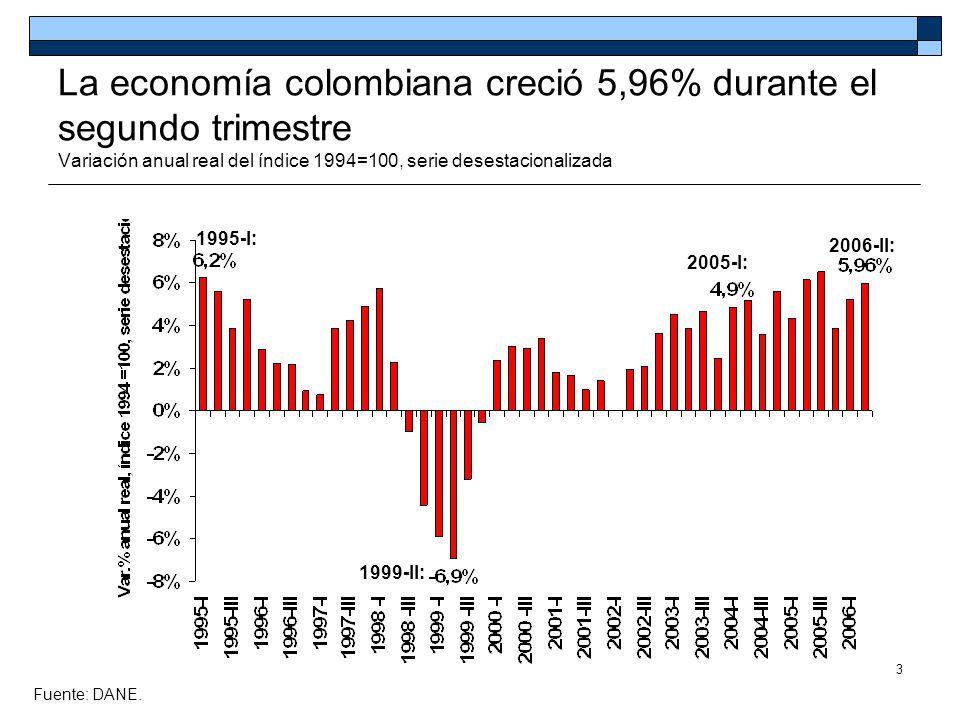 La economía colombiana creció 5,96% durante el segundo trimestre Variación anual real del índice 1994=100, serie desestacionalizada