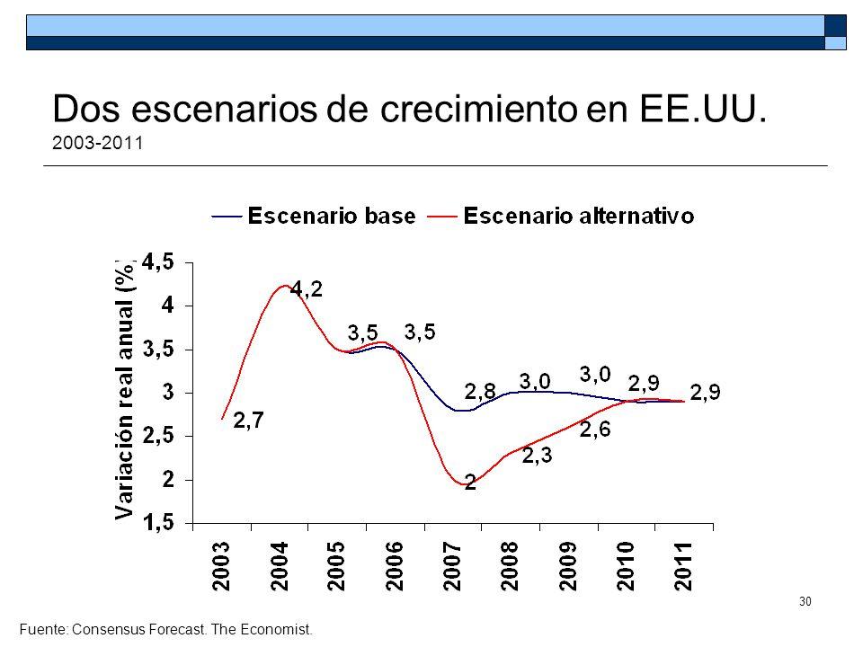 Dos escenarios de crecimiento en EE.UU. 2003-2011