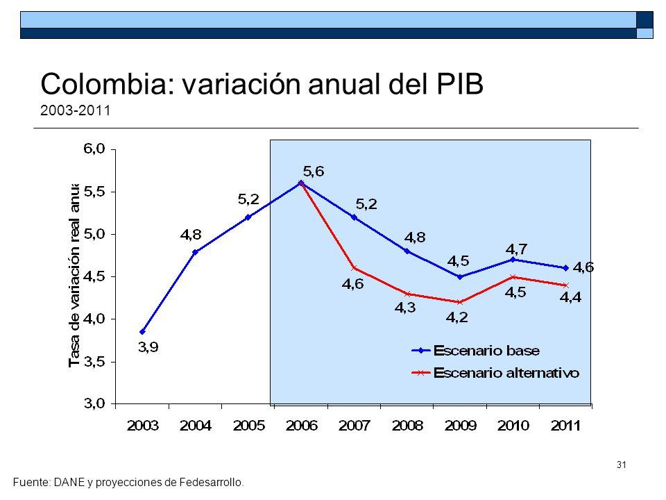 Colombia: variación anual del PIB 2003-2011