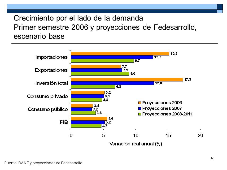 Crecimiento por el lado de la demanda Primer semestre 2006 y proyecciones de Fedesarrollo, escenario base