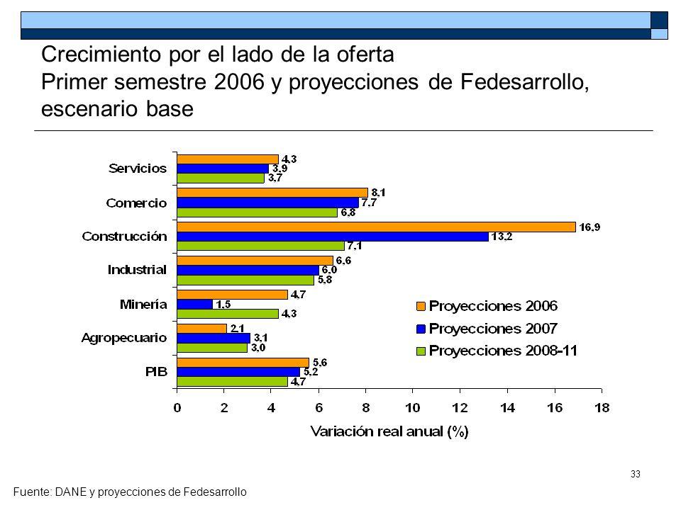 Crecimiento por el lado de la oferta Primer semestre 2006 y proyecciones de Fedesarrollo, escenario base