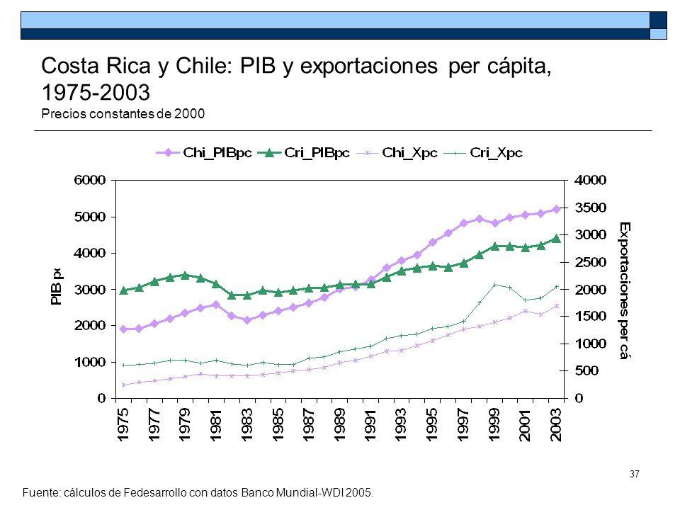 Costa Rica y Chile: PIB y exportaciones per cápita, 1975-2003 Precios constantes de 2000