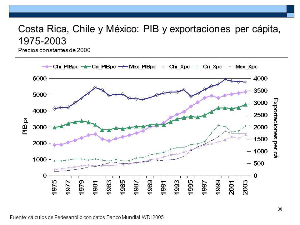 Costa Rica, Chile y México: PIB y exportaciones per cápita, 1975-2003 Precios constantes de 2000