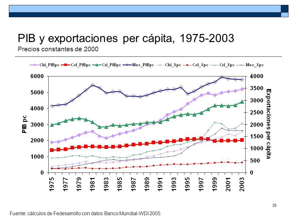 PIB y exportaciones per cápita, 1975-2003 Precios constantes de 2000