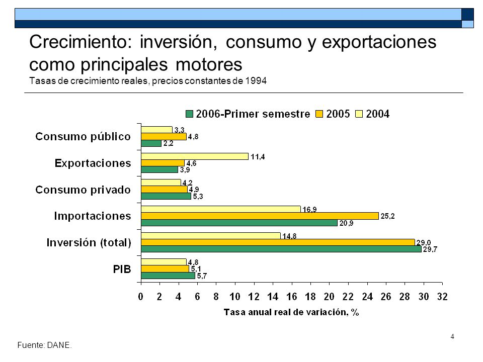 Crecimiento: inversión, consumo y exportaciones como principales motores Tasas de crecimiento reales, precios constantes de 1994