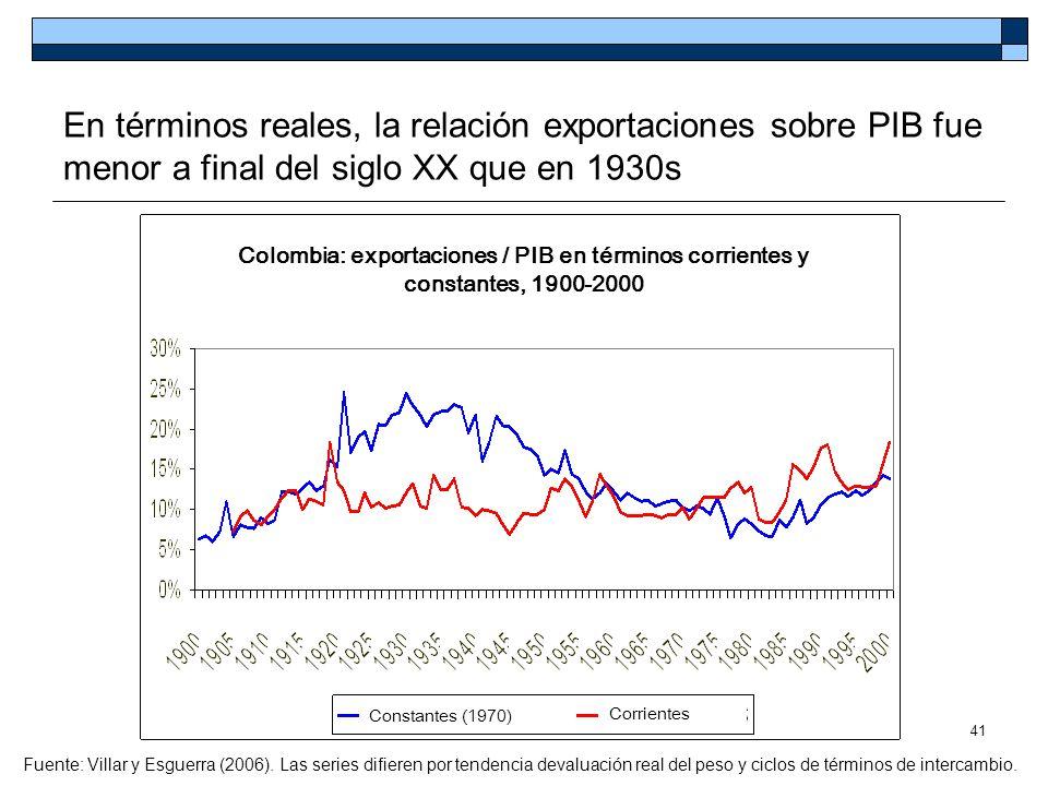 En términos reales, la relación exportaciones sobre PIB fue menor a final del siglo XX que en 1930s