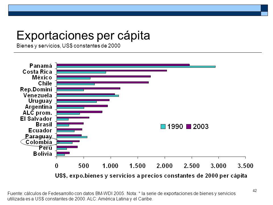 Exportaciones per cápita Bienes y servicios, US$ constantes de 2000