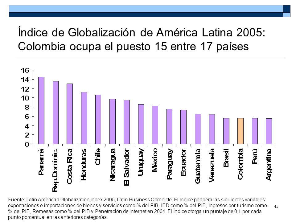 Índice de Globalización de América Latina 2005: Colombia ocupa el puesto 15 entre 17 países