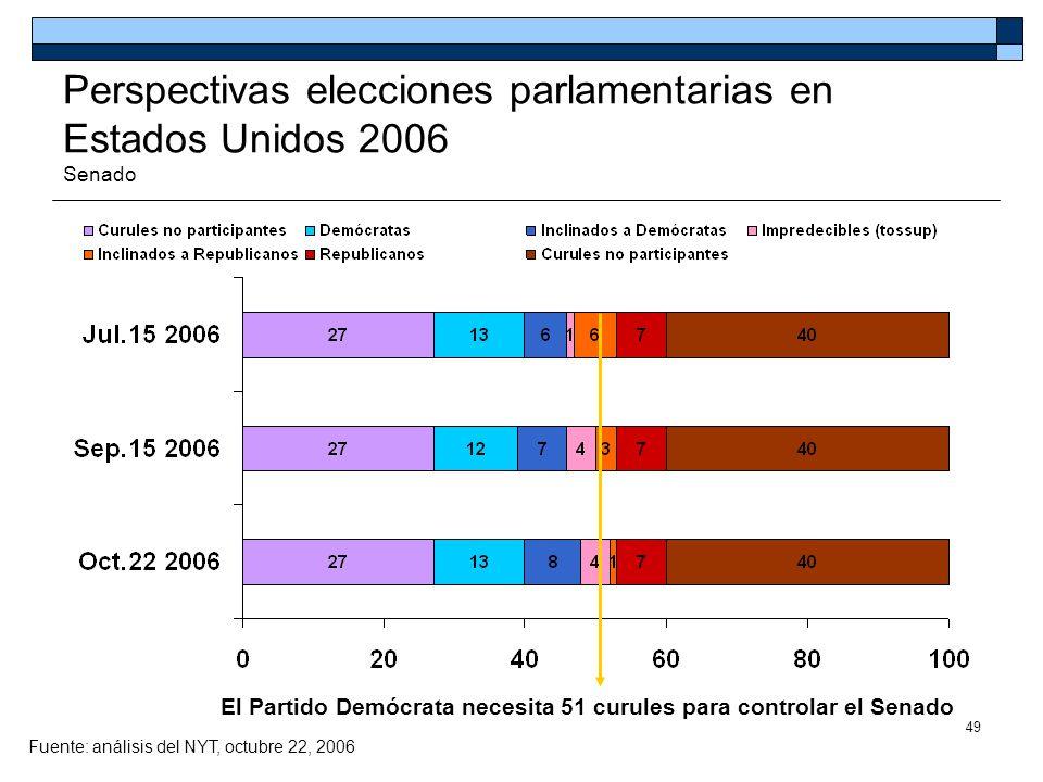Perspectivas elecciones parlamentarias en Estados Unidos 2006 Senado