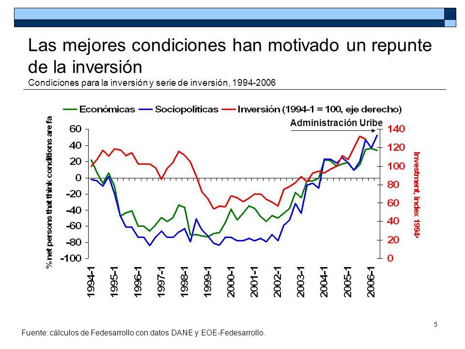 Las mejores condiciones han motivado un repunte de la inversión Condiciones para la inversión y serie de inversión, 1994-2006