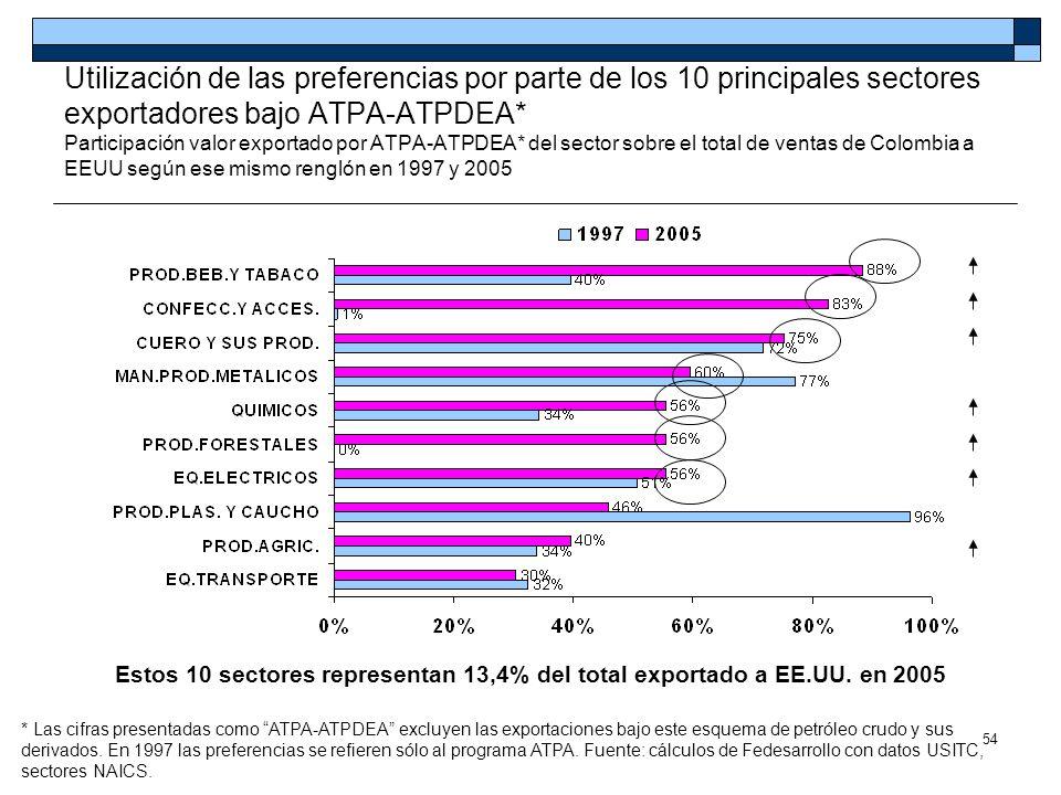 Utilización de las preferencias por parte de los 10 principales sectores exportadores bajo ATPA-ATPDEA* Participación valor exportado por ATPA-ATPDEA* del sector sobre el total de ventas de Colombia a EEUU según ese mismo renglón en 1997 y 2005