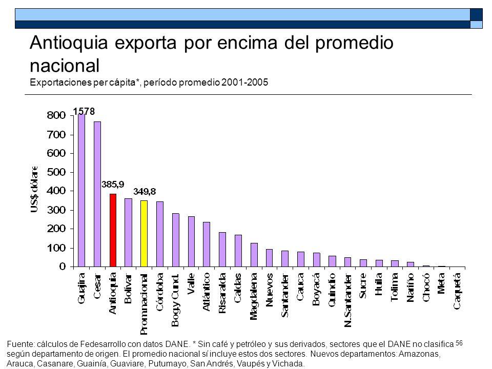 Antioquia exporta por encima del promedio nacional Exportaciones per cápita*, período promedio 2001-2005