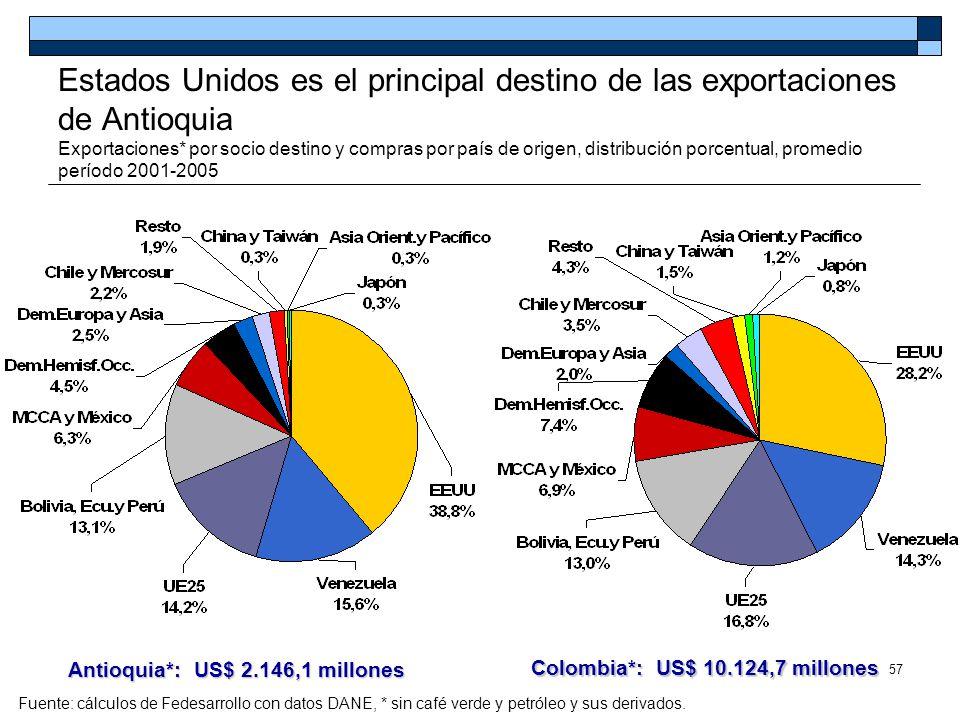 Antioquia*: US$ 2.146,1 millones Colombia*: US$ 10.124,7 millones