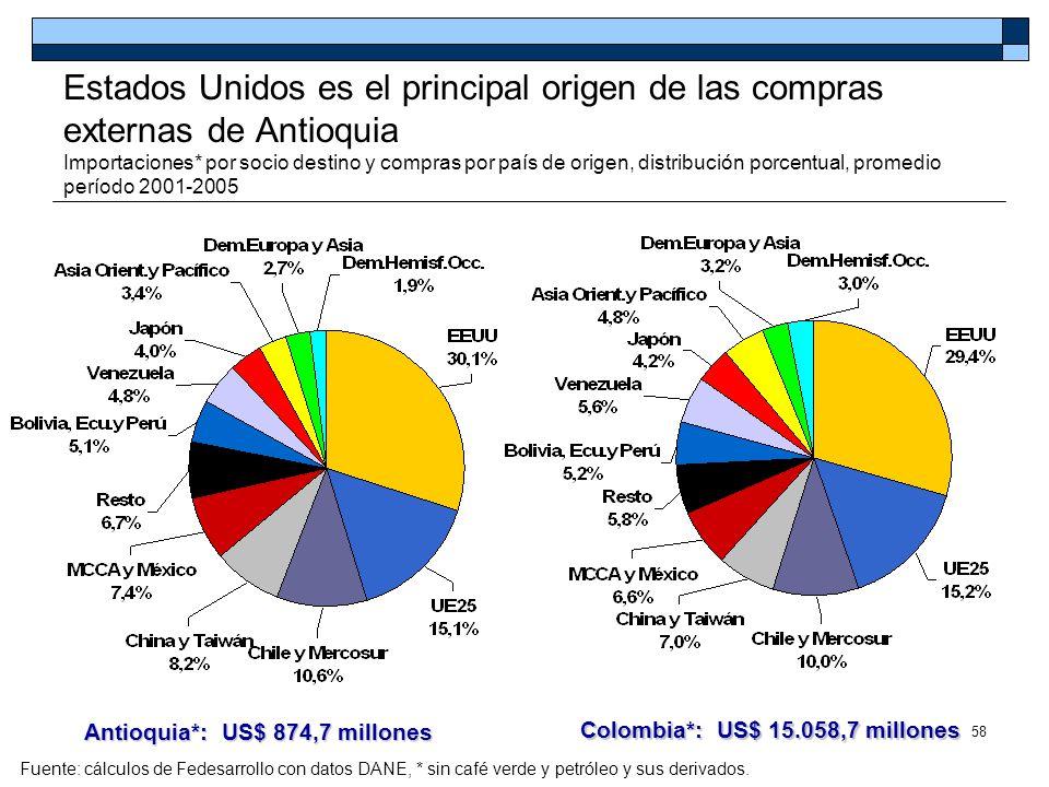 Antioquia*: US$ 874,7 millones Colombia*: US$ 15.058,7 millones