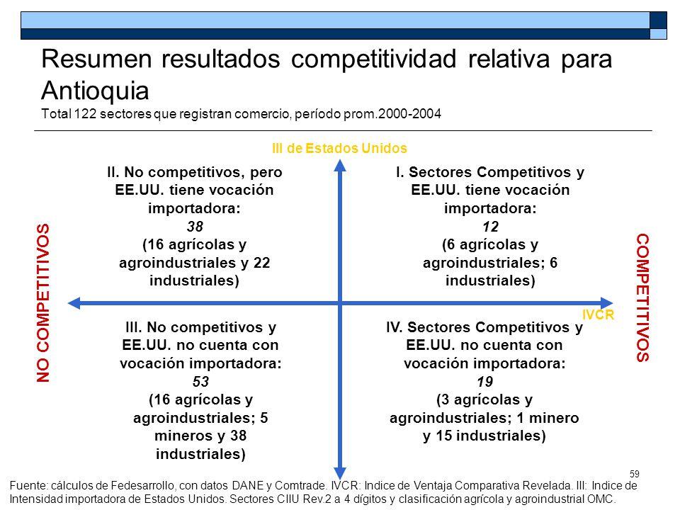 Resumen resultados competitividad relativa para Antioquia Total 122 sectores que registran comercio, período prom.2000-2004