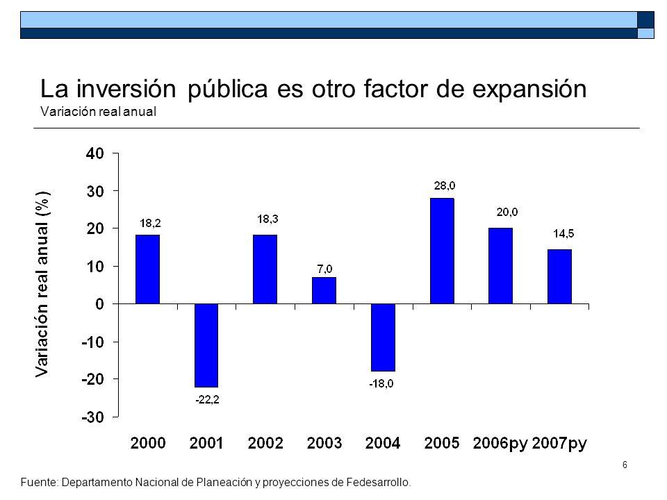 La inversión pública es otro factor de expansión Variación real anual