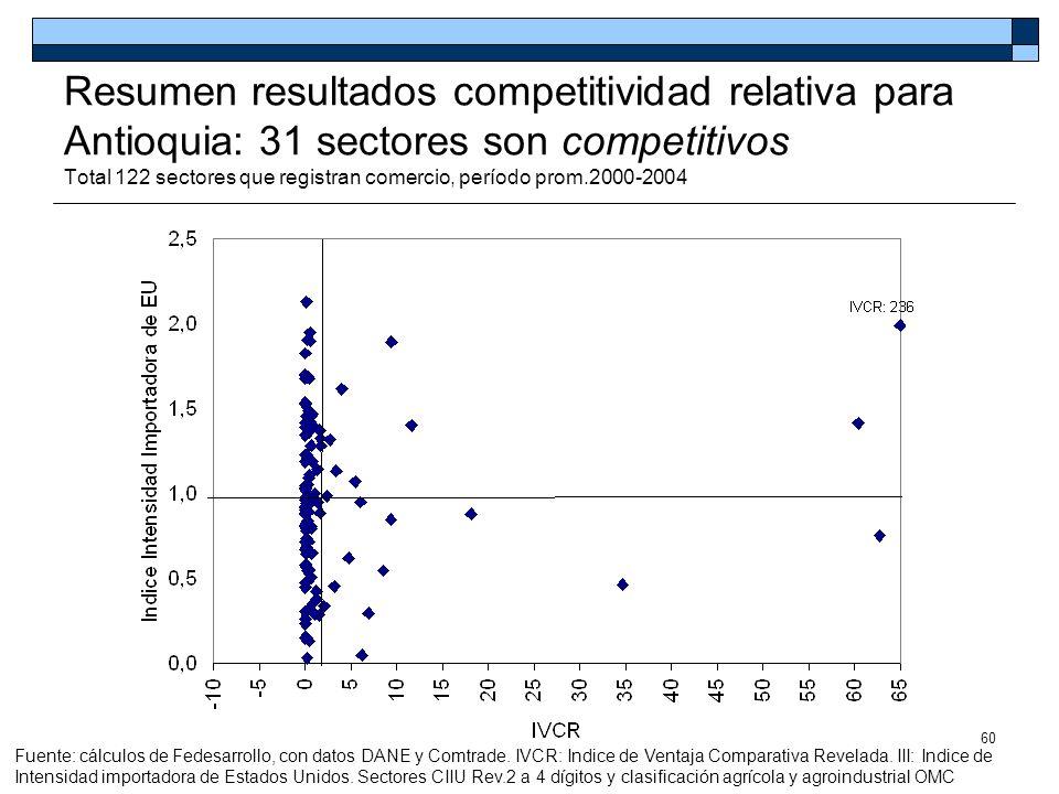 Resumen resultados competitividad relativa para Antioquia: 31 sectores son competitivos Total 122 sectores que registran comercio, período prom.2000-2004