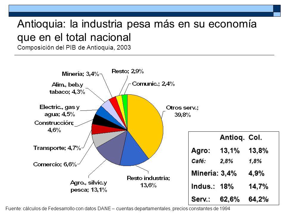 Antioquia: la industria pesa más en su economía que en el total nacional Composición del PIB de Antioquia, 2003