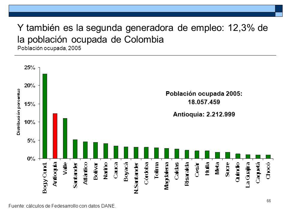 Y también es la segunda generadora de empleo: 12,3% de la población ocupada de Colombia Población ocupada, 2005