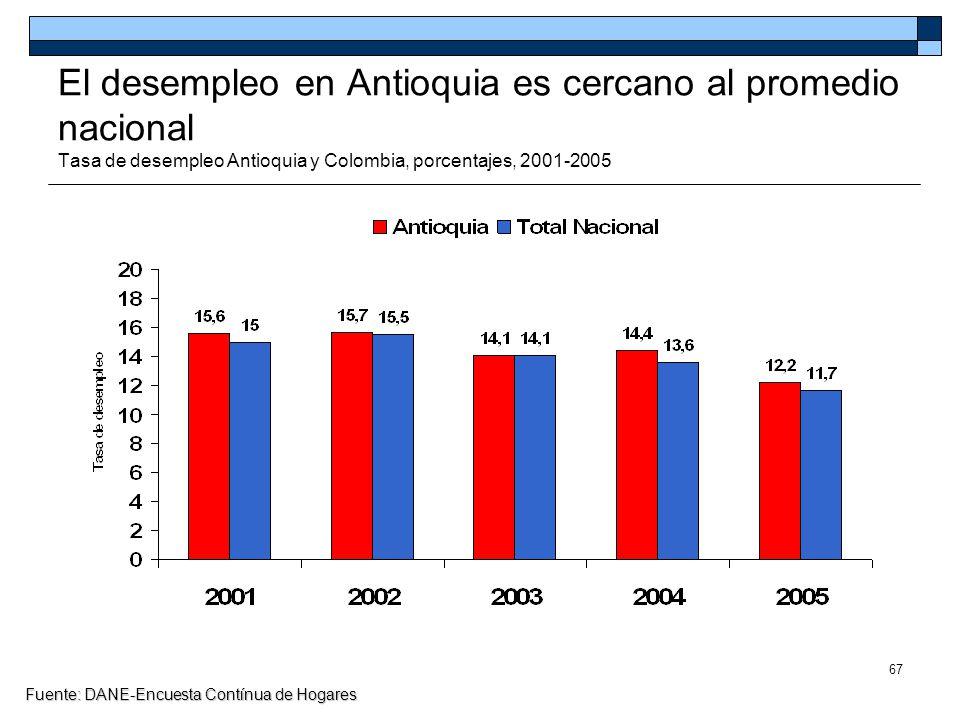 El desempleo en Antioquia es cercano al promedio nacional Tasa de desempleo Antioquia y Colombia, porcentajes, 2001-2005