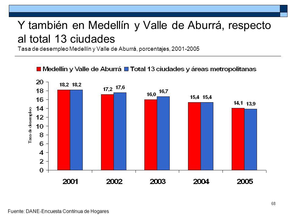 Y también en Medellín y Valle de Aburrá, respecto al total 13 ciudades Tasa de desempleo Medellín y Valle de Aburrá, porcentajes, 2001-2005