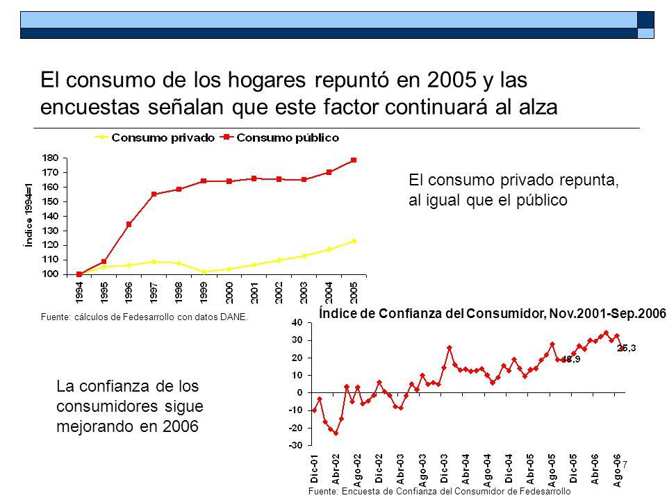 El consumo de los hogares repuntó en 2005 y las encuestas señalan que este factor continuará al alza