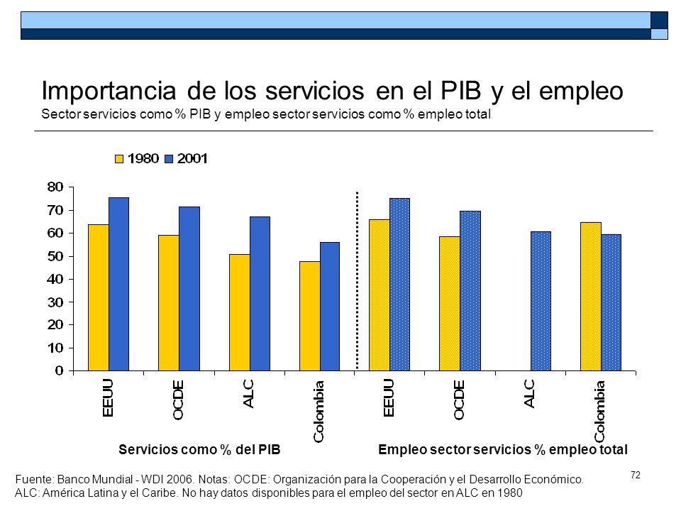 Empleo sector servicios % empleo total