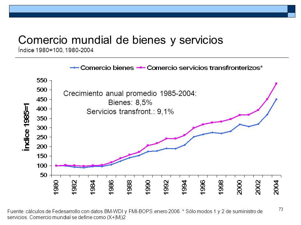 Comercio mundial de bienes y servicios Índice 1980=100, 1980-2004