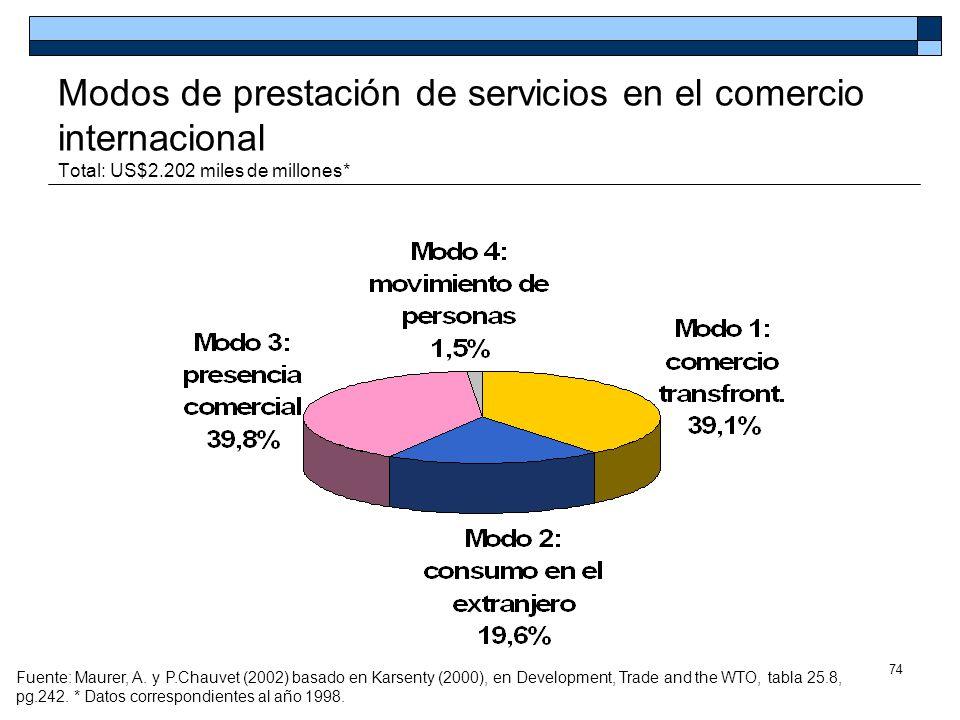 Modos de prestación de servicios en el comercio internacional Total: US$2.202 miles de millones*
