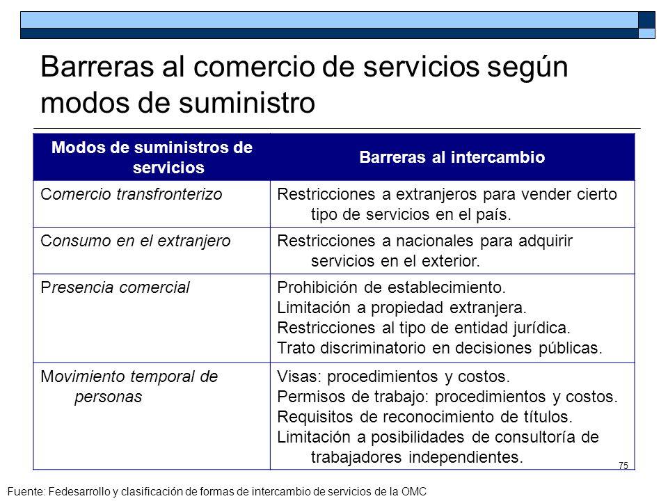 Barreras al comercio de servicios según modos de suministro