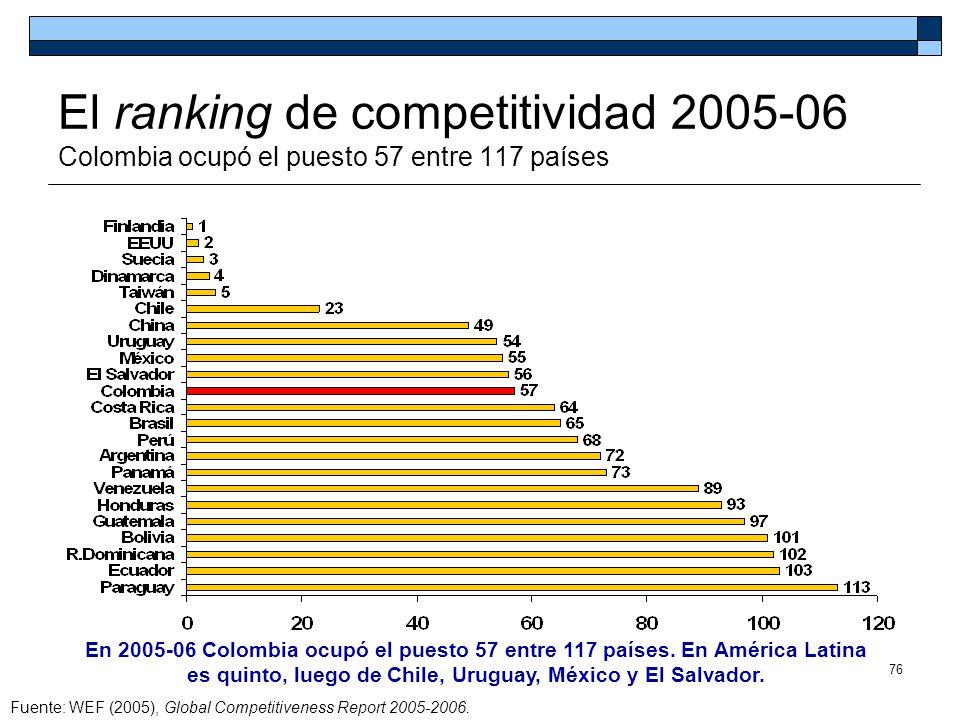 El ranking de competitividad 2005-06 Colombia ocupó el puesto 57 entre 117 países