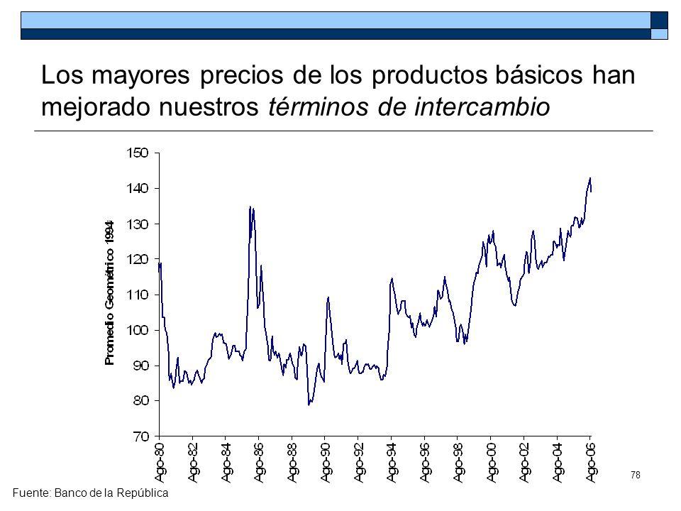 Los mayores precios de los productos básicos han mejorado nuestros términos de intercambio