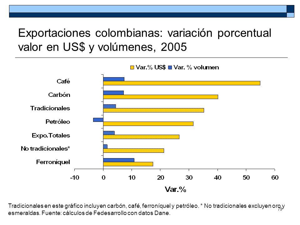 Exportaciones colombianas: variación porcentual valor en US$ y volúmenes, 2005