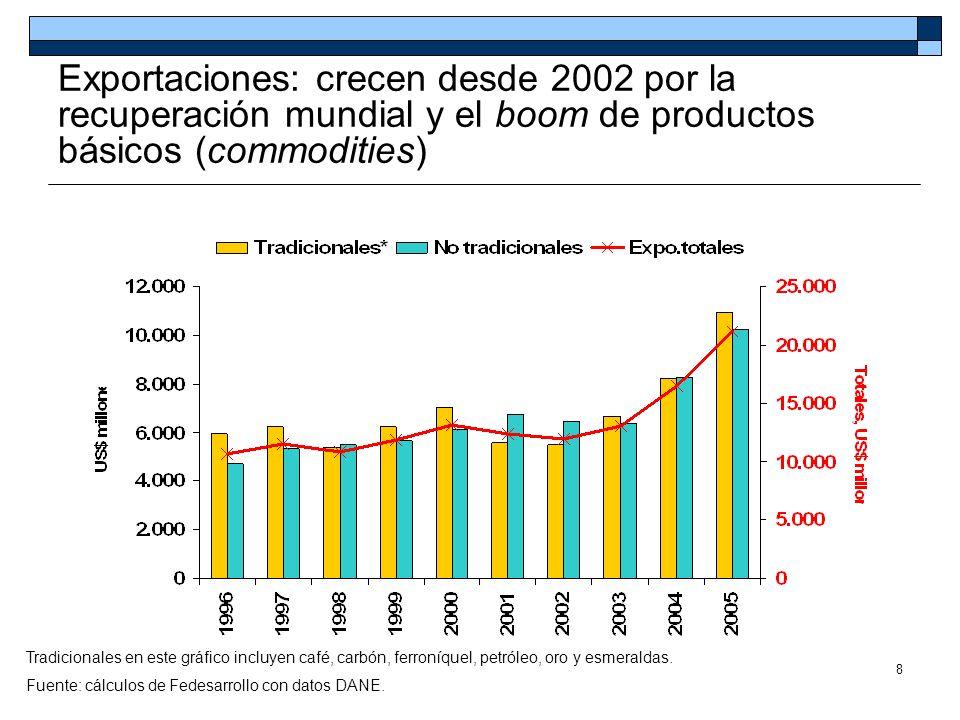 Exportaciones: crecen desde 2002 por la recuperación mundial y el boom de productos básicos (commodities)